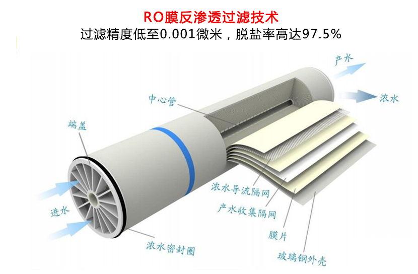 反渗透设备膜元件