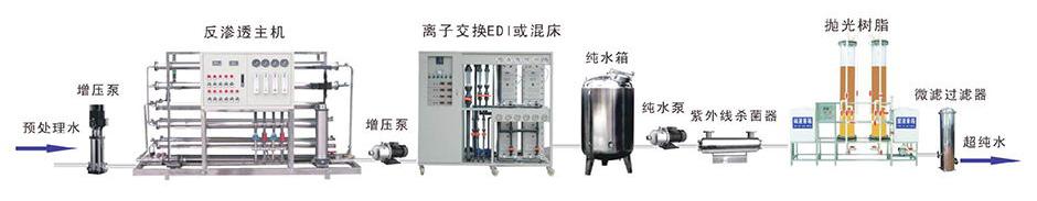 电子超纯水设备工艺流程