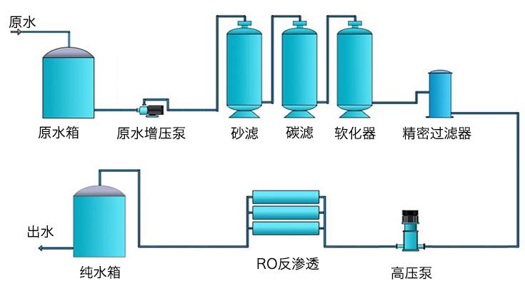 反渗透设备流程图